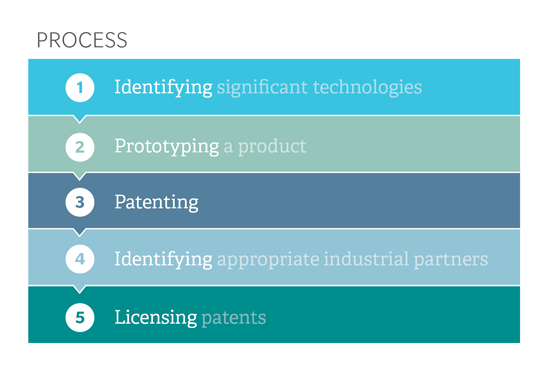 Process : Identifying, Prototyping, Patenting, Licencing